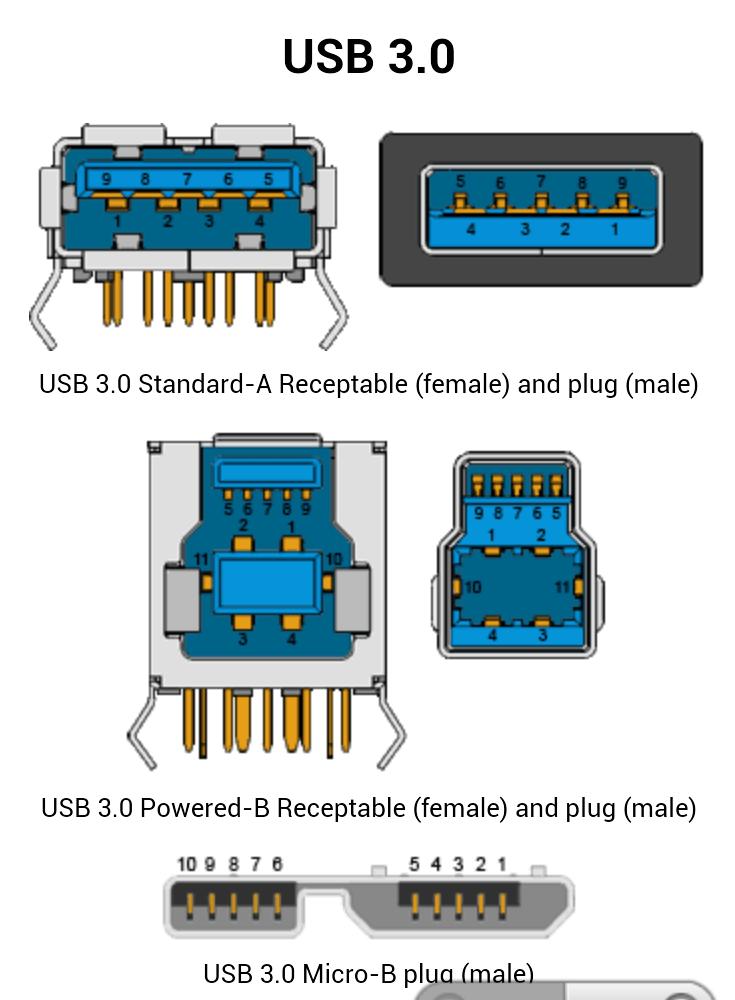Data dan Spesifikasi Lengkap USB 3.0