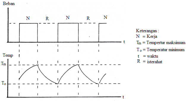 Gambar 3 Kurva beban dan temperatur pada kerja terputus-putus