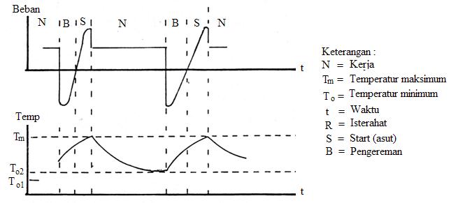 Gambar 5 Kurva beban dan temperatur pada kerja dan pengereman