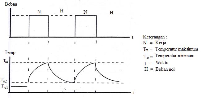 Gambar 6 Kurva beban dan temperatur pada kerja berbeban dan beban nol