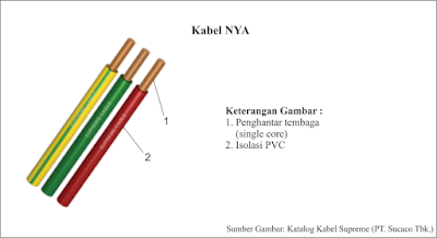Kabel NYA