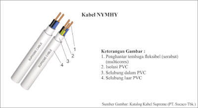 Kabel NYMHY