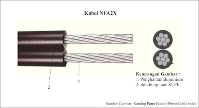 Kabel NFA2X