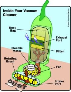Bagian-bagian Vacuum Cleaner