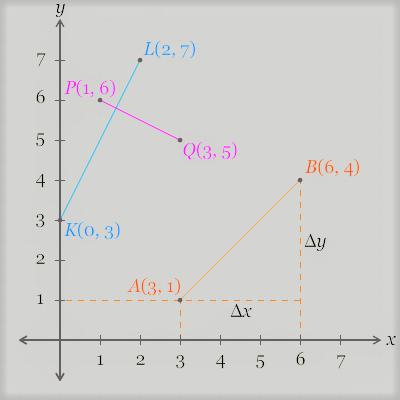 Contoh perhitungan rumus gradien