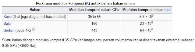 Perkiraan modulus kompresi