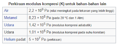 Modulus bulk dan perkiraan modulus kompresi