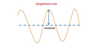 Pengertian Amplitudo