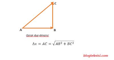 dalil pythagoras