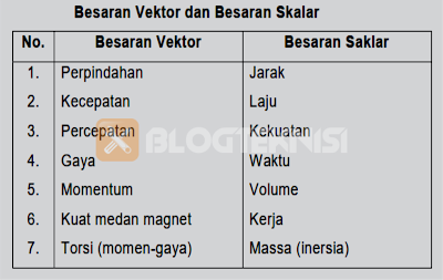 tabel besaran vekror dan besaran skalar